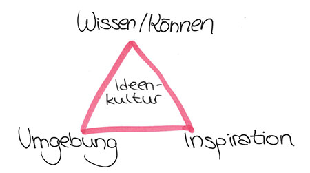 Das Dreicek der Ideenkultur: Inspiration, Innovationsräume, Wissen