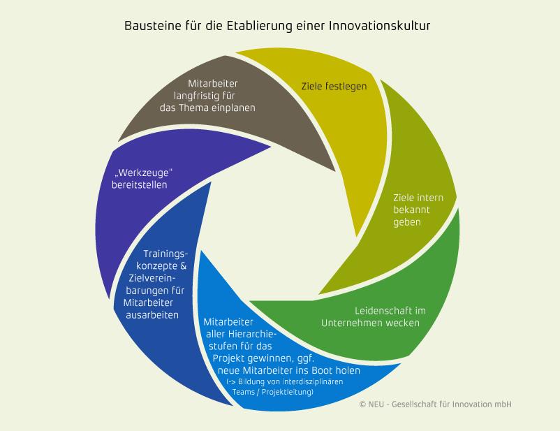 Bausteine für die Einführung einer  Innovationskultur