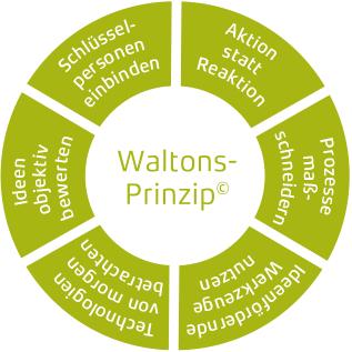 Waltons Prinzip für Ideenkultur und Innovationskultur