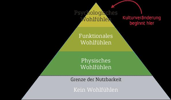 Wohlfühlpyramide in Arbeitsräumen mit Voraussetzung für Kulturveränderung in Veränderungsprozessen