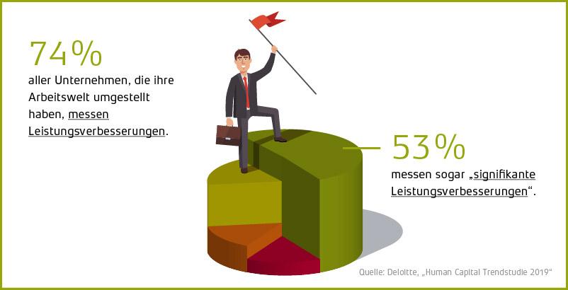 Studie Leistungsveränderung Leistungssteigerung Veränderung von Arbeitsumgebung New Work moderne Arbeitswelt Einfluss Büroumgebung Ideenkultur