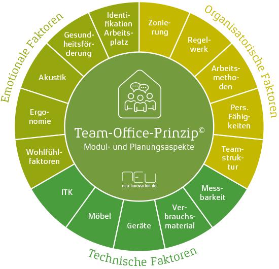 Team-Office-Prinzip: Aspekte Bausteine Parameter Arbeitsplatzkonzept Bürokonzept NEU GmbH