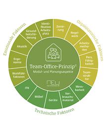 Zertifikatskurs: Team-Office-Experte/Expertin